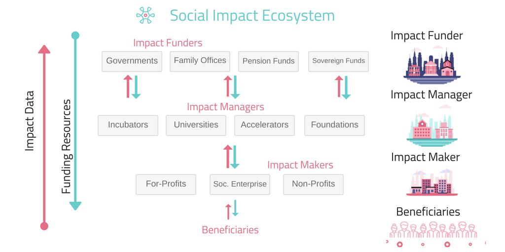 Impact ecosystem