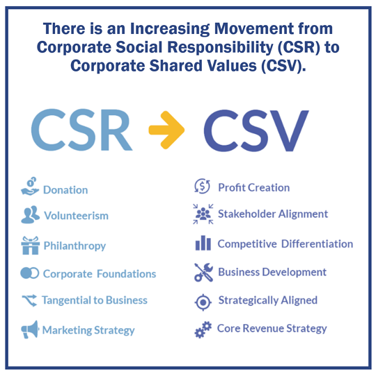 CSR-to-CSV