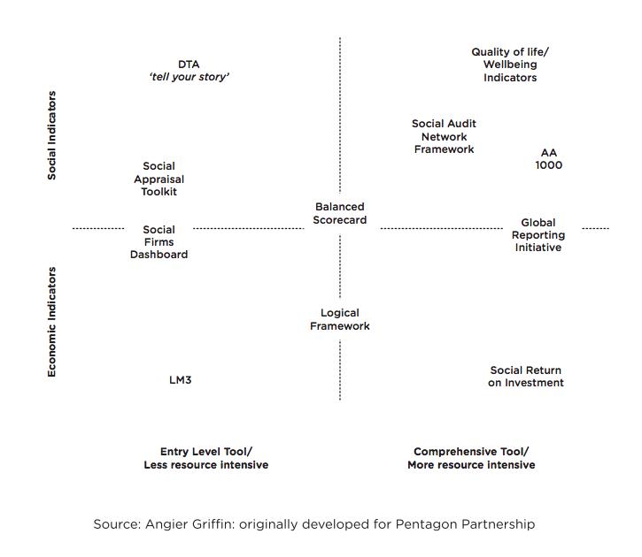 sroi calculation - social return on impact