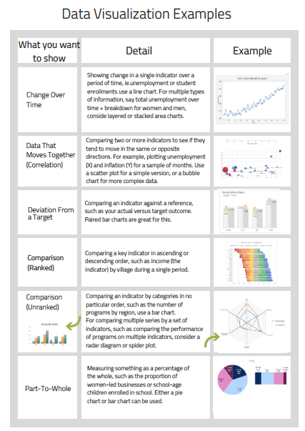 data visualization for impact reporting