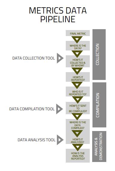 social impact metrics, data pipeline