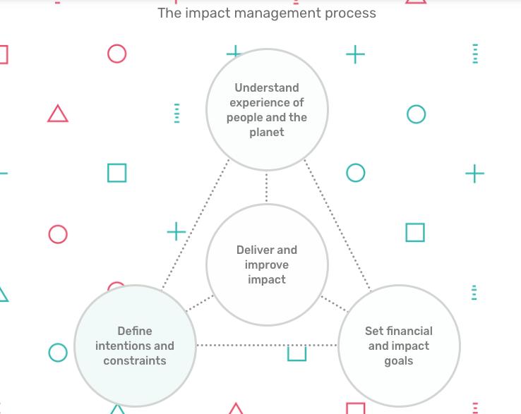 Impact management process