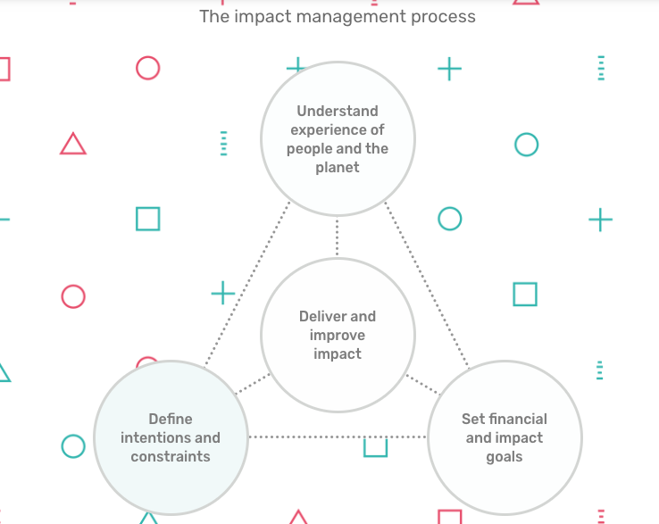 Impact management strategy