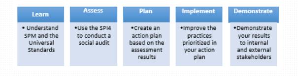 social performance measurement in TOC