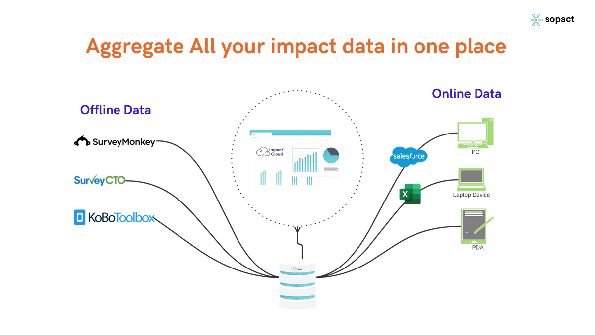 Data From Anywhere