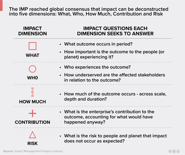 Five dimensions of impact-1