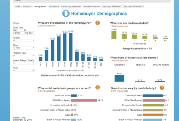 Homekeeper homebuyer demographics