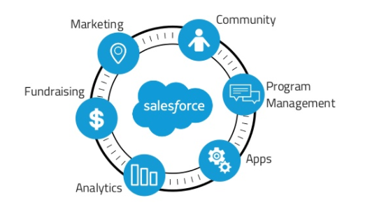 salesforce ecosystem.png