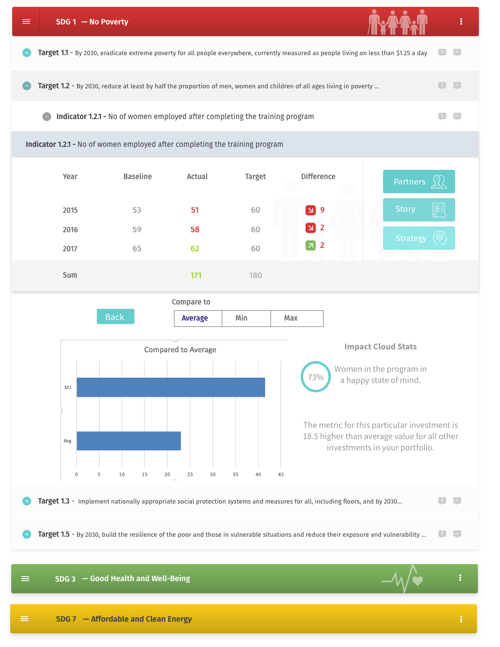 Impact Scorecard