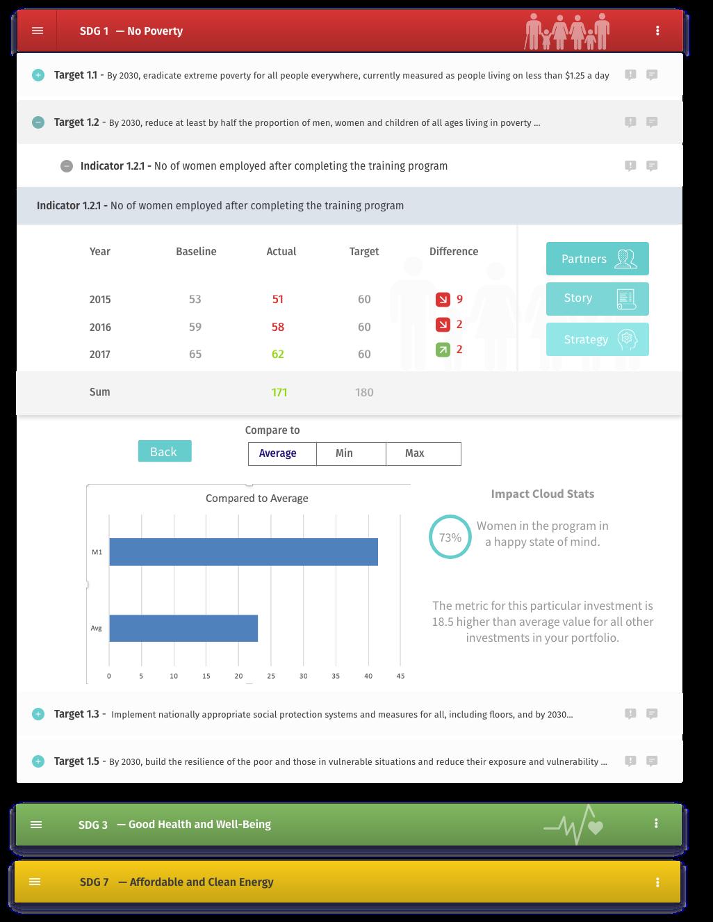 Impact Scorecard - How Evaluation of Impact Lookslike