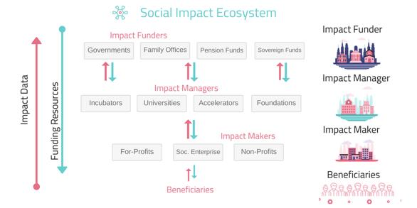 Impact ecosystem toda