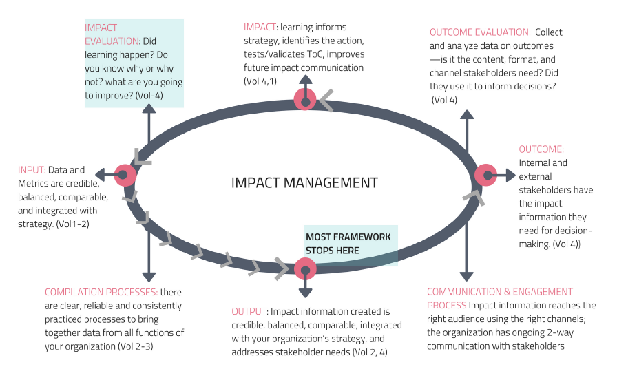 Impact reporting process
