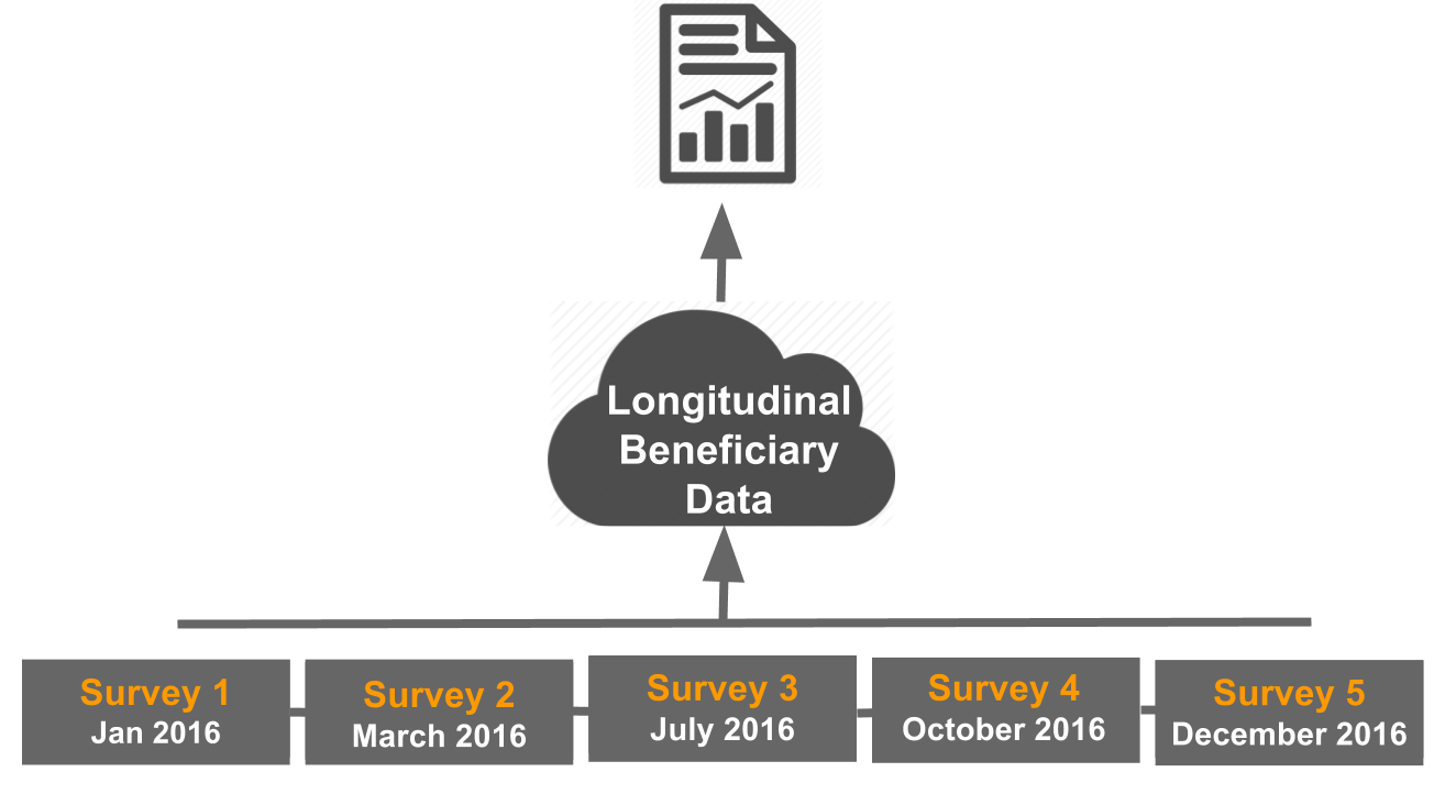 Longitudinal Beneficiary Data
