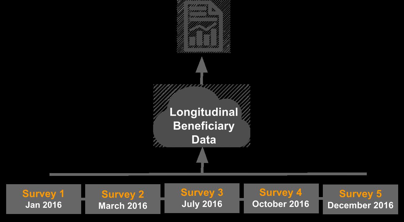 Longitudinal Beneficiary Data