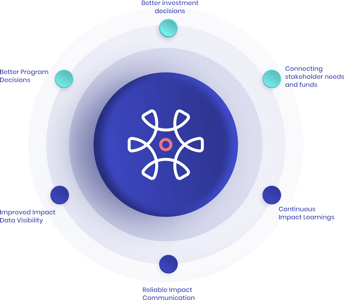 SoPact-Values
