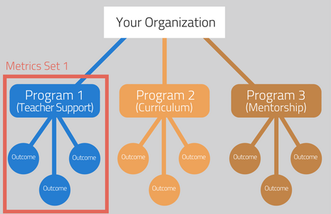 Impact Metric Selection on the basis of Program Structure