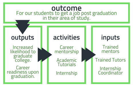 Defining Social Impact Outcome Metrics in a Grid