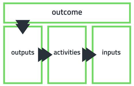 Map Social Impact Outcome Metrics