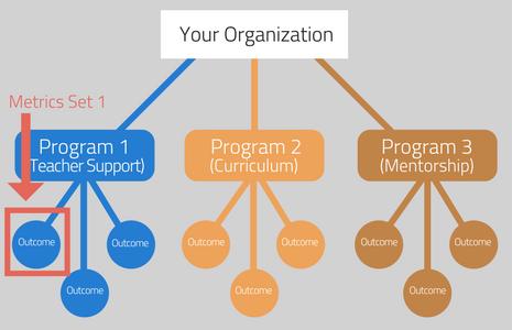 Impact Metrics Bifurcation on the basis of Program Structure
