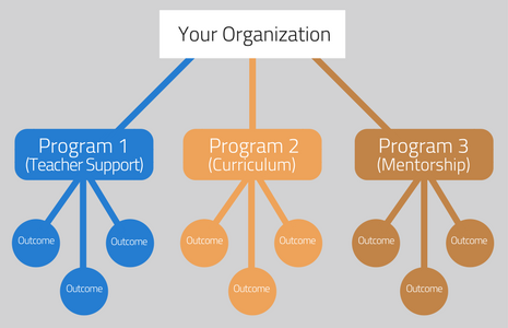 program structure for metric selection