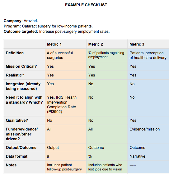 Social Impact Metrics Checklist - Choosing right Impact Indicators