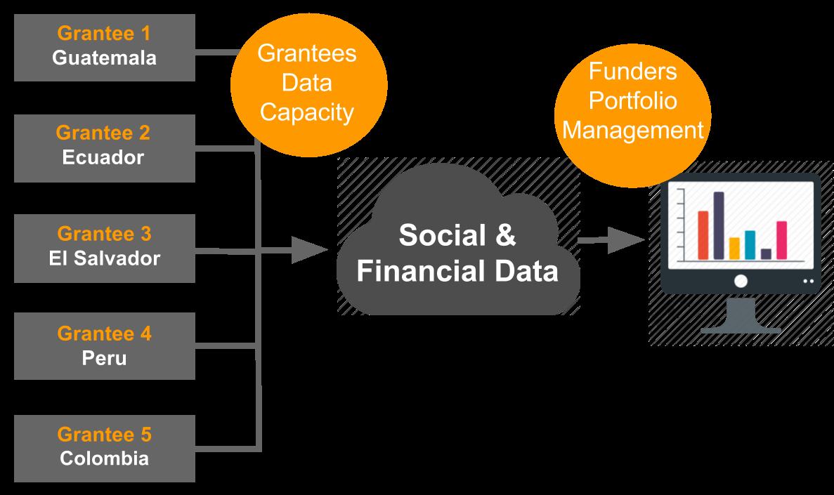 SaaS for Social Good - Using Social and Financial data