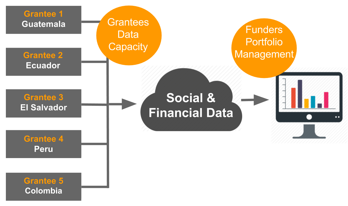 SaaS for Social Good - Using Social and Financial data