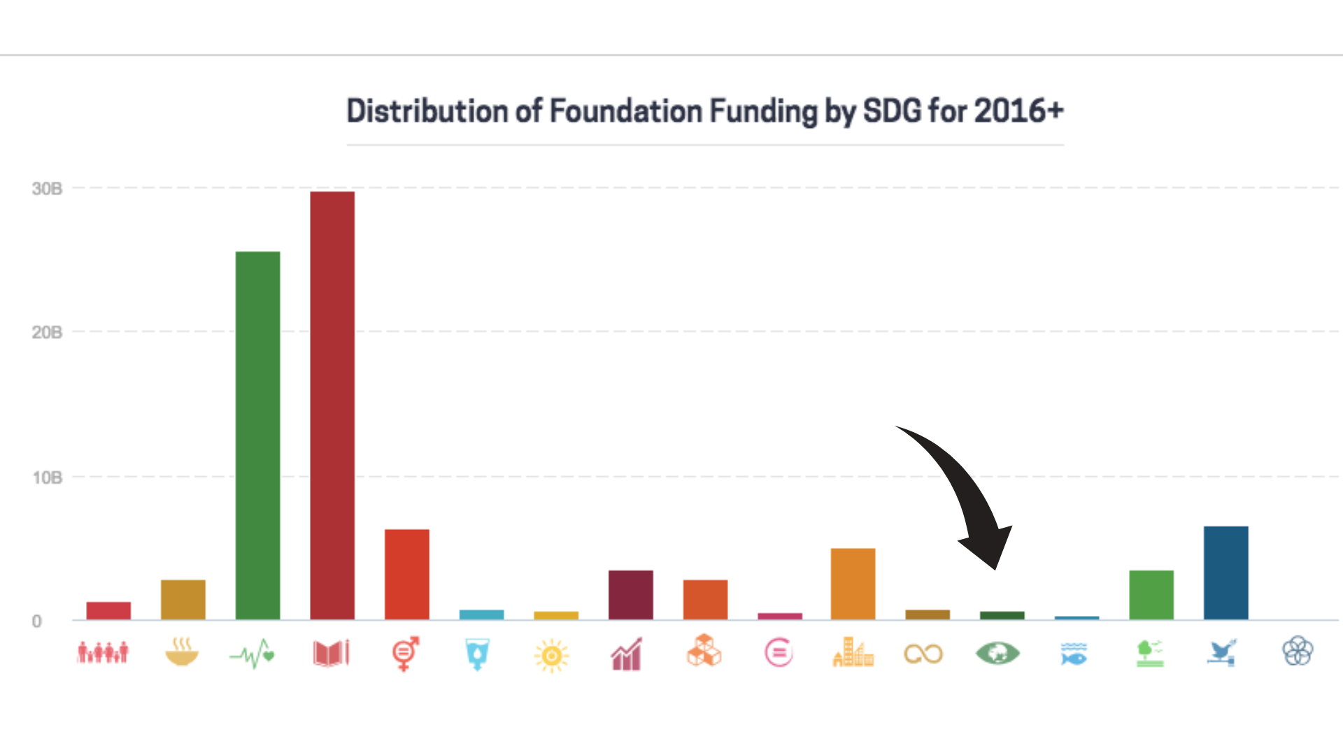 SDG - Changing Climate Solution Fund Allocation