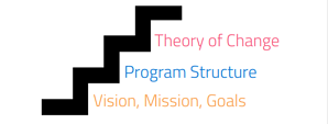 Theory of Change - steps for building successful TOC Models and Bringing Change