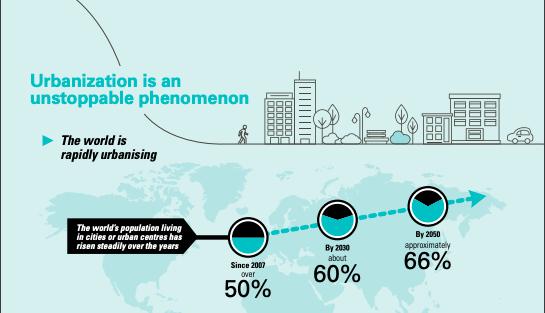 Sdg 11 - urbanization challenge
