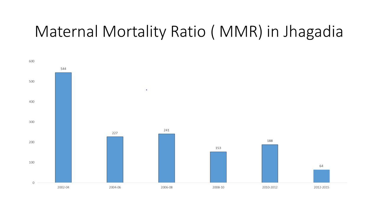 Maternal Mortality Ratio SEWA Rural