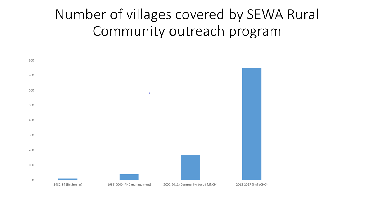 Villages covered SEWA Rural