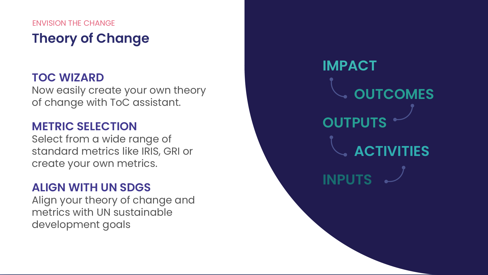 Theory of Change driven software solution