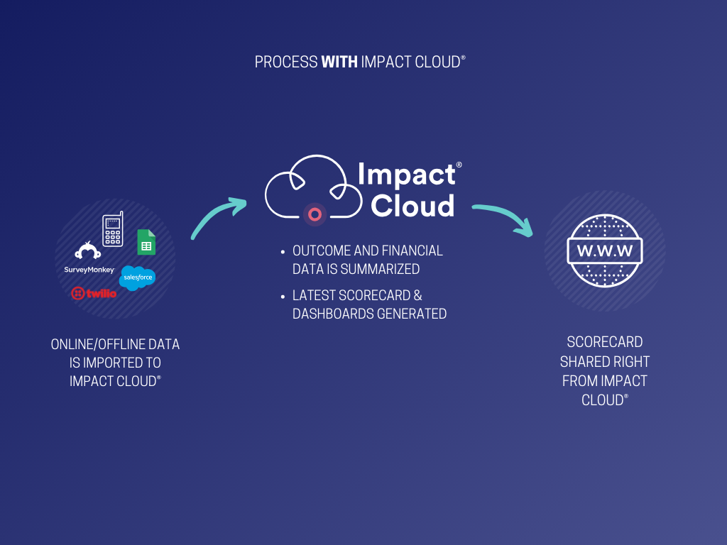 Managing Impact Metrics in Business with Impact Cloud