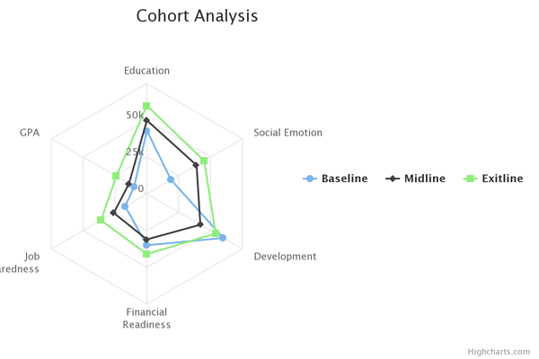 cohort-analysis