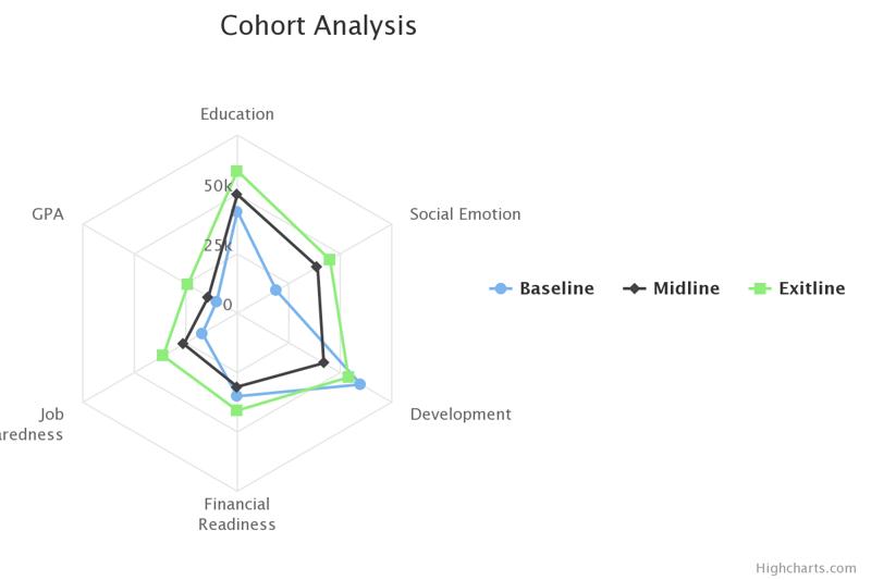 cohort-analysis