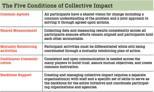 collective impact model