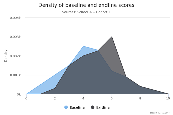 density-of-baseline-and