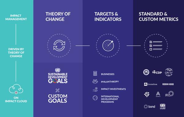 SDG Impact Metrics