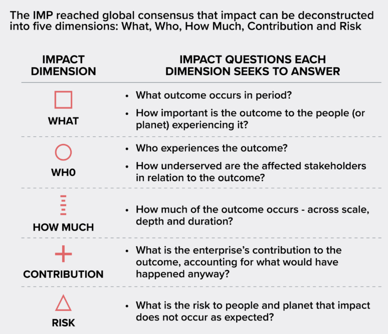 five dimensions of impact