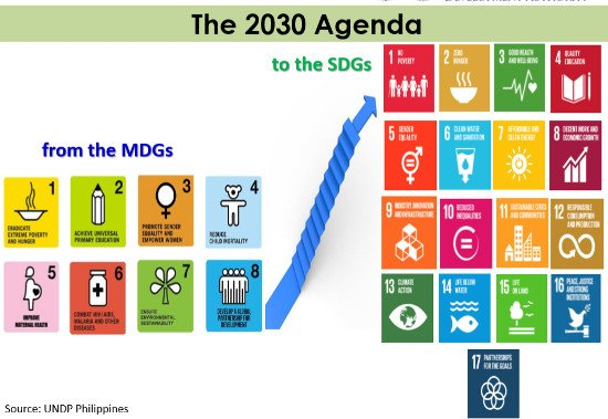 from-MDG-to-SDG