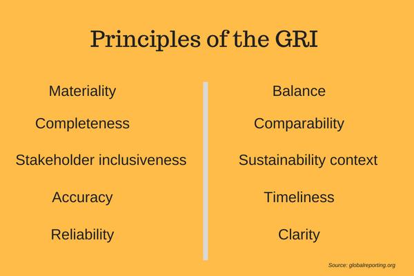 global reporting iniative principles