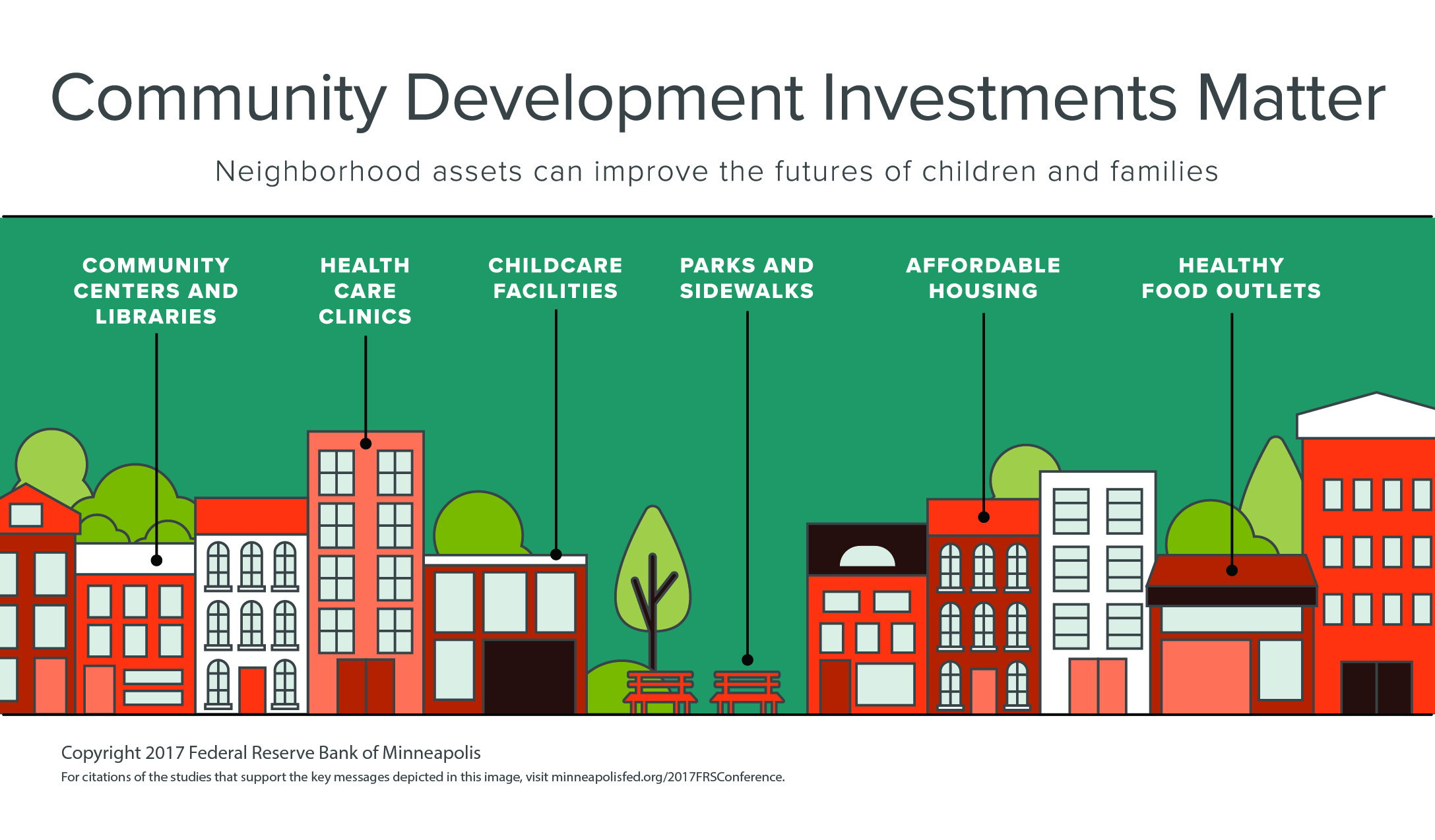 community development investment