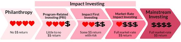 impact investing socap