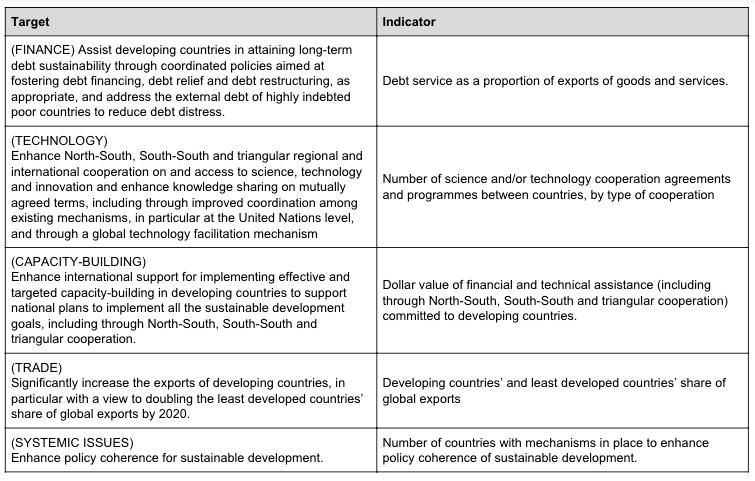 sdg 17 indicators (1)