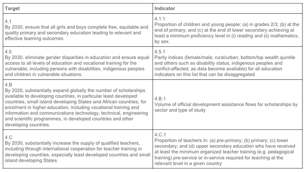 sdg 4 Quality education - indicators and targets