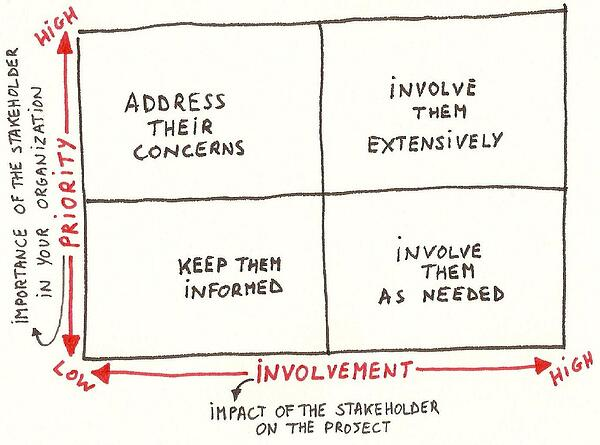 stakeholder analysis for social impact measurement