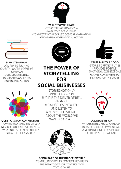 storytelling for social business