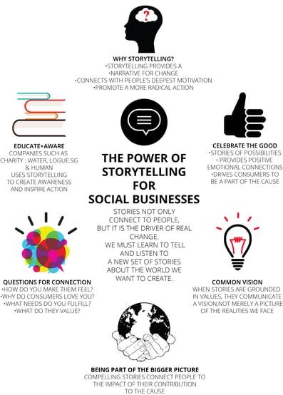 storytelling for social business