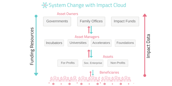 impact reporting tool